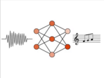 A waveform followed by a neural network with 2-3-2 nodes, followed by a simple line of music